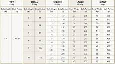 Orijen Dog Food Feeding Chart Eden Holistic Dog Food Feeding Guide