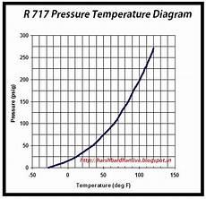 Ammonia Vapour Pressure Chart Refrigeration Refrigeration Pt Chart