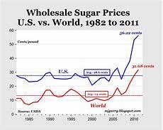 London Sugar No 5 Price Chart Carpe Diem Sugar Tariffs Cost Americans 3 86 Billion In 2011