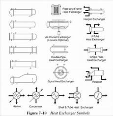 Coulson And Richardson S Chemical Engineering Particle