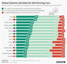 Statistics Chart Chart Global Opinion Divided On Self Driving Cars Statista