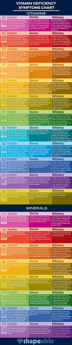Mineral Deficiency Symptoms Chart Most Common Nutrient Deficiencies And How To Tackle Them
