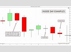 How To Trade With Inside Days   Trading Setups Review
