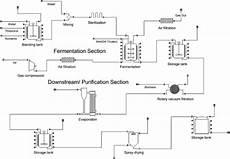 Bioprocess Flow Chart Process Flow Diagram Of A Lysine Production Plant Picture