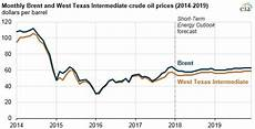 Oil Price 2018 Chart Eia Forecasts Mostly Flat Crude Oil Prices And Increasing