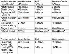 Lantus Peak Times Chart Insulintypebreakdown Jpg 630 215 490 Nursing Mnemonics