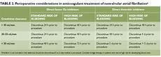 Hemoglobin To Hematocrit Conversion Chart Personalizing Anticoagulant Treatments For Nonvalvular