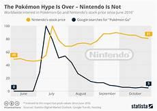 Pokemon Go Popularity Chart 2017 Chart The Pok 233 Mon Hype Is Over Nintendo Is Not Statista