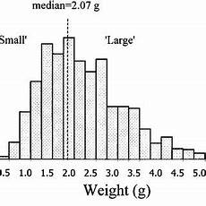 Silver Perch Growth Chart Specific Growth Rates Sgr Of Silver Perch Fingerlings