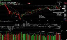 Stock Market Charting Programs The Real Head And Shoulders Pattern In 7 Steps