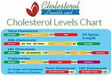 Ldl Cholesterol Levels Chart Dr Hyman 7 Ways To Optimize Cholesterol