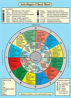 In Depth Horoscope Chart Psychological Astrology For The Psyche By Mitchell Lopate