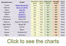 Binocular Size Chart Affordable 8x42 Binoculars 2016 Review By Michael And