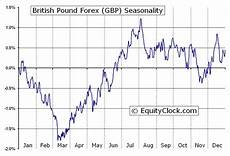 British Pound To Usd Chart Equity Clock 187 British Pound Forex Fx Gbp Seasonal Chart