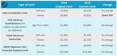 2018 Hsa Contribution Limits Chart Irs Reduces Hsa Limit For Family Coverage For 2018