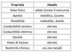 tavola dei metalli metalli caratteristiche terminali antivento per stufe a