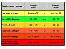 Blood Pressure Tables How To Measure Blood Pressure And What The Results Mean