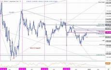 Dollar Vs Japanese Yen Chart Japanese Yen Price Outlook Usd Jpy Faces Resistance Six
