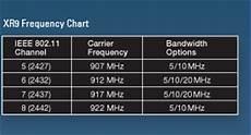 Mhz Chart Ubiquiti Xr9 Xtremerange9 900 Mhz 600mw Avg Tx Power