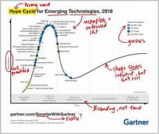 Gartner Chart Technology Unhyping The Hype Cycle Five Secrets To Building An