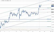 Xag Usd Live Chart Silver Price Targets Xag Surges To Fresh Yearly Highs