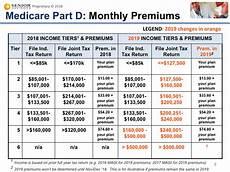 Medicare Part D Premium 2019 Chart Medicare Blog Moorestown Cranford Nj