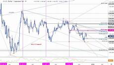 Usd Vs Jpy Live Chart Japanese Yen Price Outlook Weekly Reversal Threatens More
