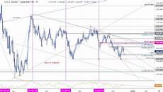 Dollar Vs Japanese Yen Chart Japanese Yen Price Outlook Weekly Reversal Threatens More