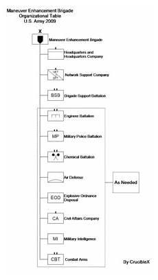 Stb Org Chart Maneuver Enhancement Brigade Wikipedia