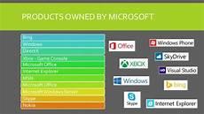 Microsoft Subsidiaries Microsoft Corporation