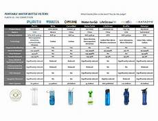 Water Filter Comparison Chart Save Up To 30 On Puritii Water Filters Amp Bottles