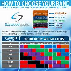 Pull Up Band Assistance Chart Resistance Bands Pull Up Bands Exercise Bands For