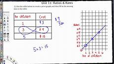 Tables And Graphs Ms 6 Math Unit Rate Tables Amp Graphs Youtube