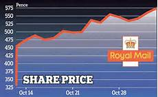 Royal Mail Share Price Chart Royal Mail Shares Hit A High As Tv Advertising Plan