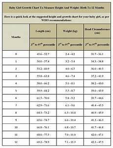 Average Baby Weight Charts Standard Height And Weight Chart For Baby Girls Baby