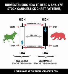 How To Analyse Candlestick Chart How To Read Candlestick Charts For Stock Patterns