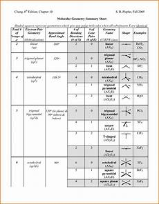 Molecular Models Chart Molecular Geometry Chart Taylor