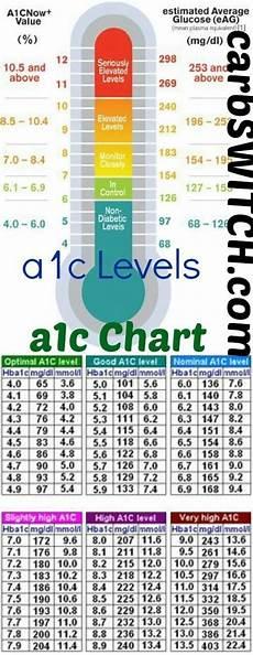 A1c And Glucose Chart A1c Chart A1c Levels