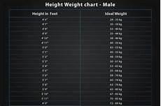 Height Vs Weight Chart Indian What Are Height And Weight Charts Quora