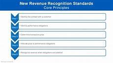 New Revenue Recognition Standard Program Topic New Standard Of Revenue Recognition