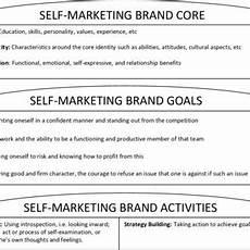 Self Marketing Pdf Self Marketing Brand Skills For Business Students
