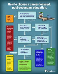 Education After High School How To Choose Post Secondary Education Flowcart