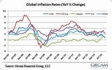 World Inflation Chart A World Of Low Inflation Pragmatic Capitalism
