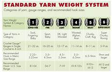 Yarn Chart Handcrafted Holidays Decoding Yarn Labels