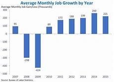Us Job Growth Chart Wearethere4u U S Unemployment Rate At Its Lowest