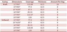 Owens Corning Atticat Insulation Coverage Chart Image