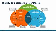 Stages Of Career Development Career Management Goes Mission Critical And It S All