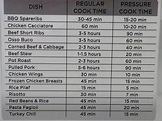 Pressure Cooker Time Chart Chart For Pressure Cooking