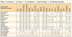Epdm Chemical Compatibility Chart Chemical Resistance Hose And Fittings Source