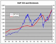 Tumblr Stock Chart S Amp P 500 Total Dividend Growth Charts My Money Blog